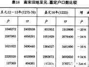 在蒙古統一戰爭中,中國到底死了多少人